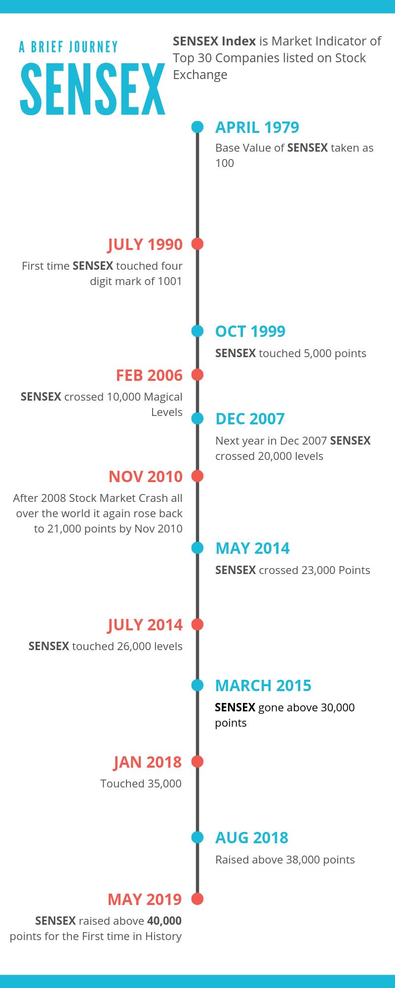 Sensex history